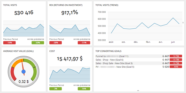 Create An Executive Dashboard For Google Analytics