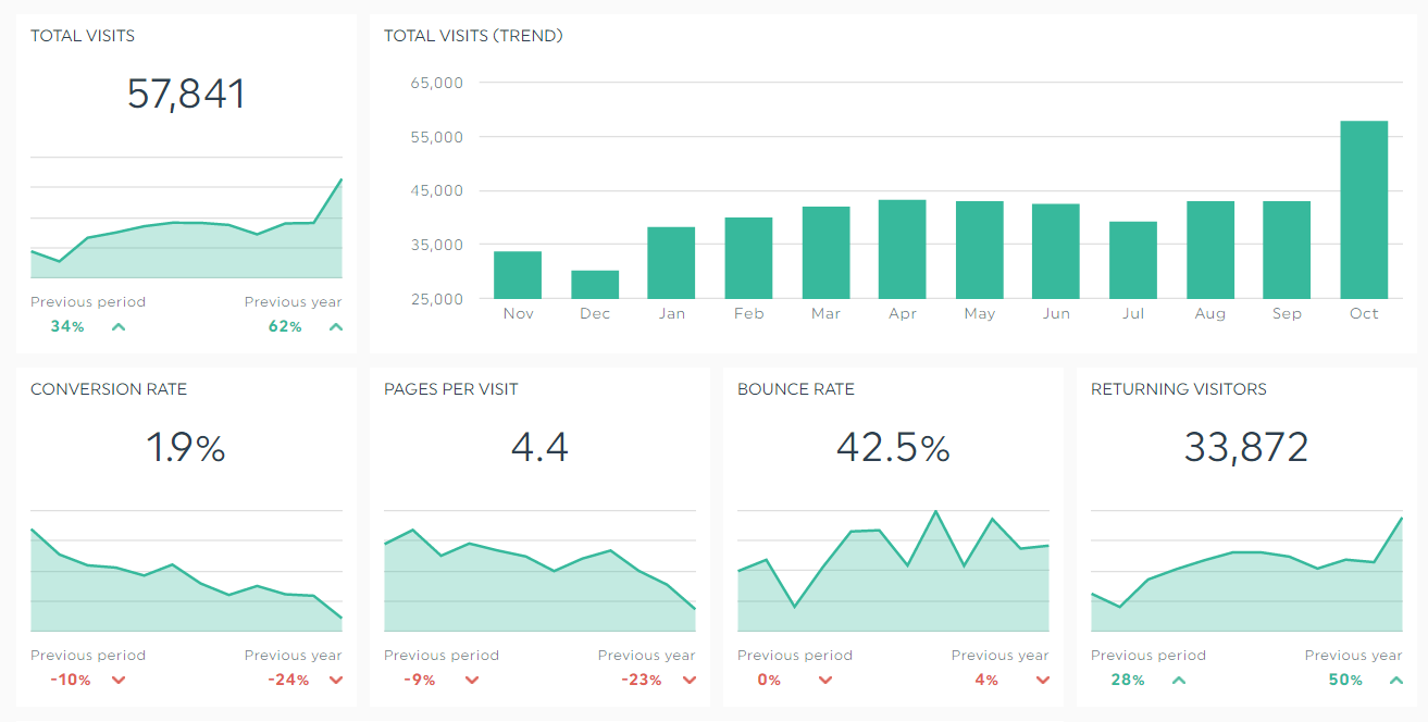 google-analytics-executive-dashboard