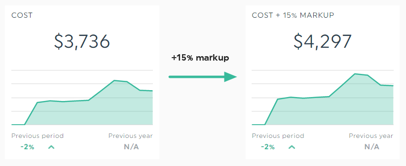 adwords-bing-add-markup-on-cost