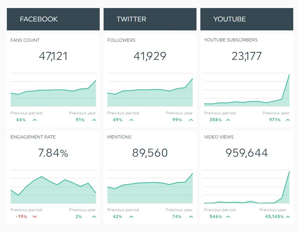 social-media-dashboard-youtube-facebook-twitter-2